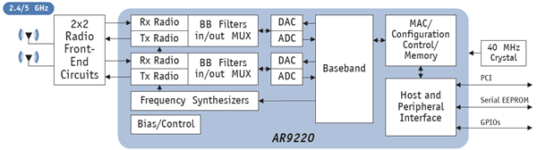 AR9220-Block-Diagram